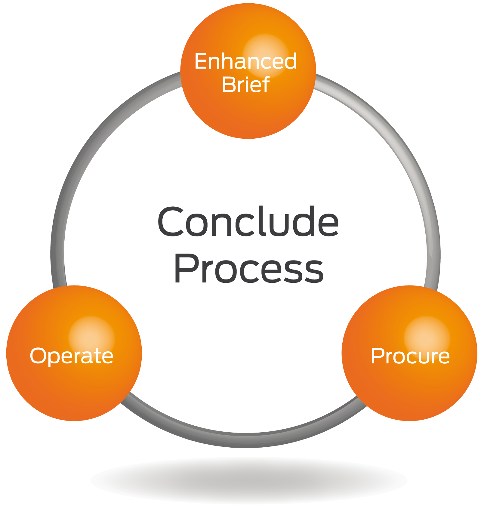 The conclude methodology contains three primary components